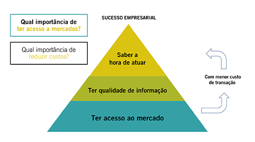 Gráfico Sucesso Empresarial